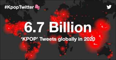 #KpopTwitter dominate new record of 6.7 billion Tweets worldwide in 2020