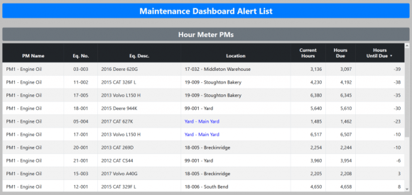 This is our maintenance dashboard alert list. It's part of our preventative maintenance tracking feature.