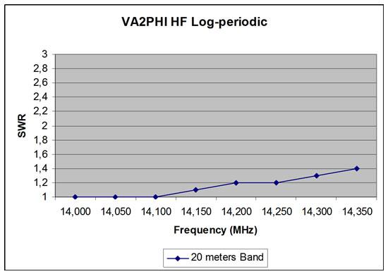 20m Log Periodic Antenna SWR