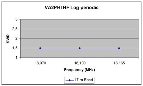 17m Log Periodic Antenna SWR