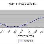 10m Log Periodic Antenna SWR