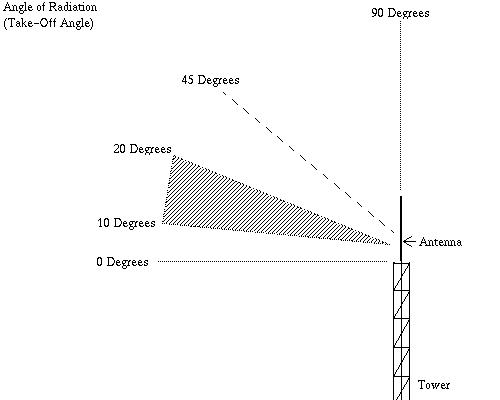 Antenna Performance : Angle of Radiation - IW5EDI Simone