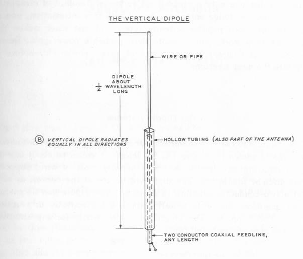 Vertical Antenna