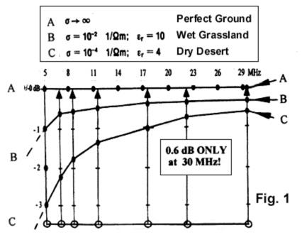 Amateur Radio Antennas Ground Theory
