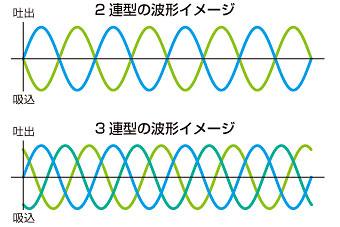 液体の動きはサインカーブの曲線を描く説明のイラスト