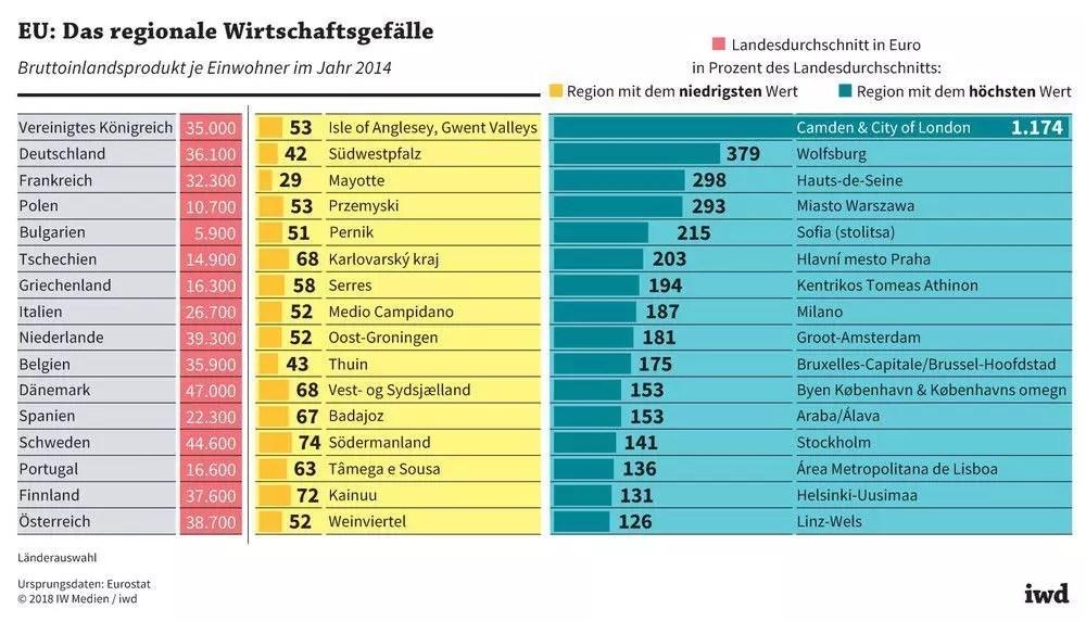 Regionen In Der Eu Von Schwerreich Bis Bitterarm Iwdde
