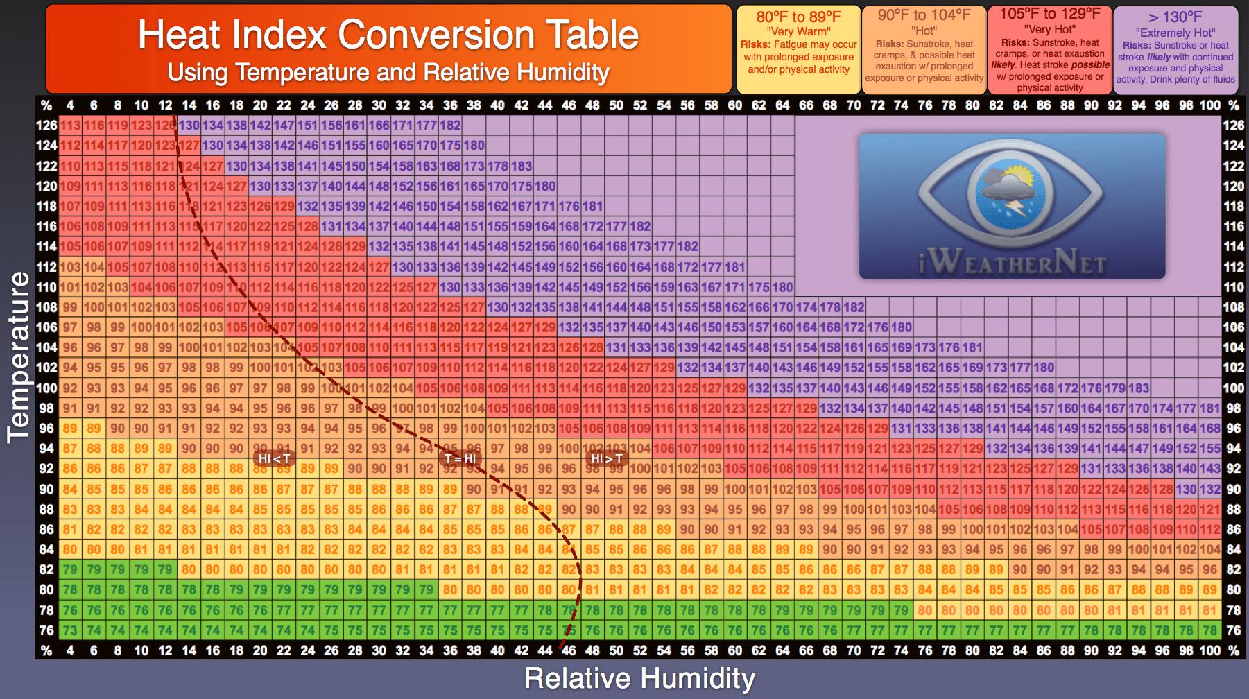 Heat Index Calculator Amp Charts Iweathernet