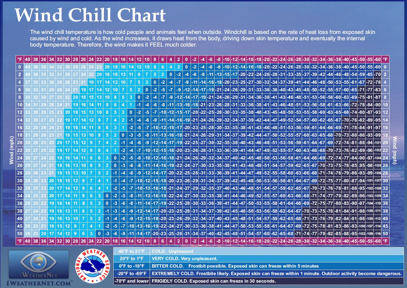 Wind Chill In Texas Dfw Amp Wind Chill Calculator Iweathernet