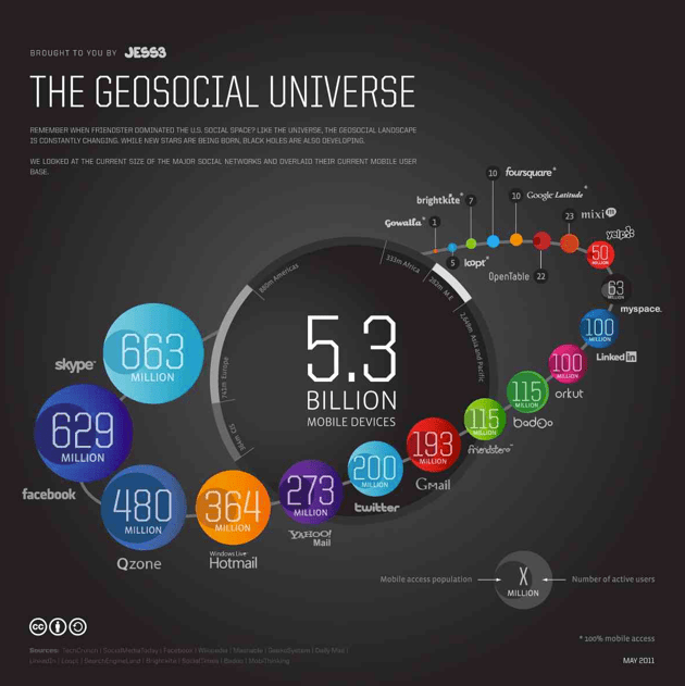 Infographic: The GeoSocial Universe 2011