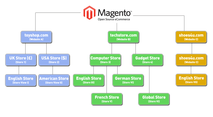 Example of multi-store front-end's with one Magento back-end