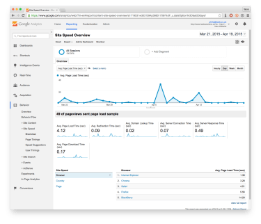 Screenshot of a Google Analytics Site Speed report | Slow Google Site Speed | iWeb