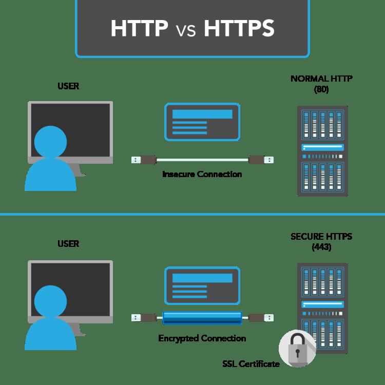 http to https infographic | iWeb