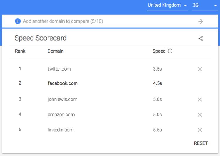 Google Speed Scorecard Tool - iweb