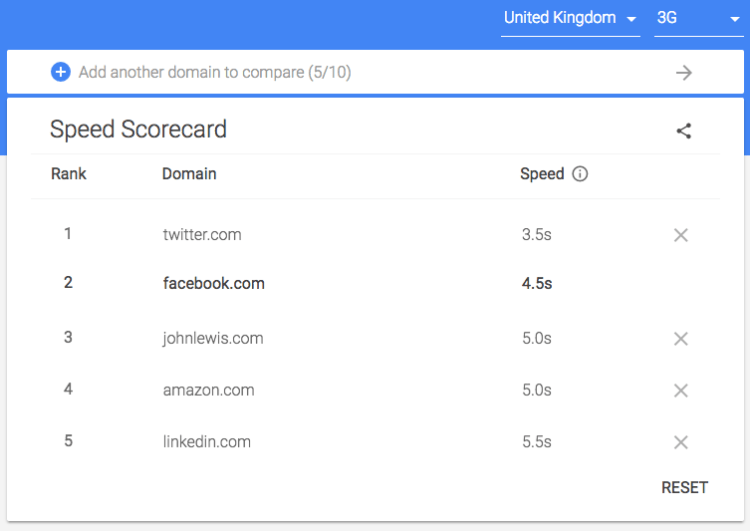 Google Speed Scorecard Tool - iweb