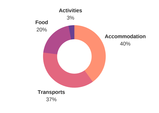 budget travel apulia italy