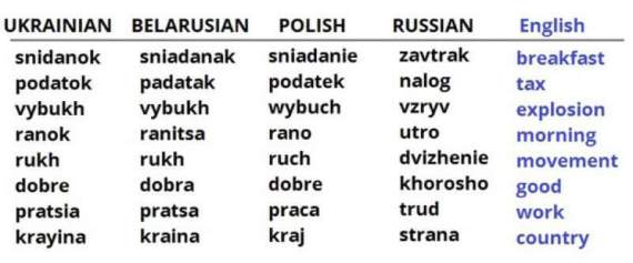5 Reasons to Learn Ukrainian - Understanding Other Languages