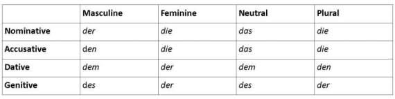 german case table