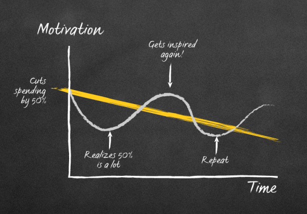 motivation graph1 3