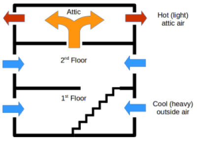 solar-attic-for-cooling