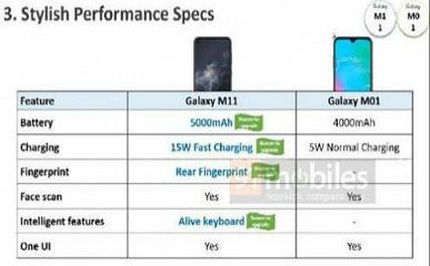 Конкурент Redmi 8A и Realme C3. Каким окажется бюджетный долгожитель Samsung Galaxy M01