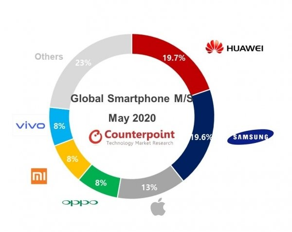 Huawei — лидер мирового рынка смартфонов уже два месяца подряд