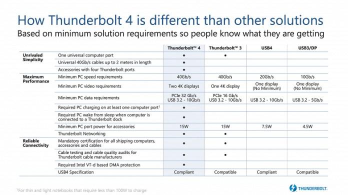 Представлен интерфейс Thunderbolt 4, который не стал быстрее Thunderbolt 3