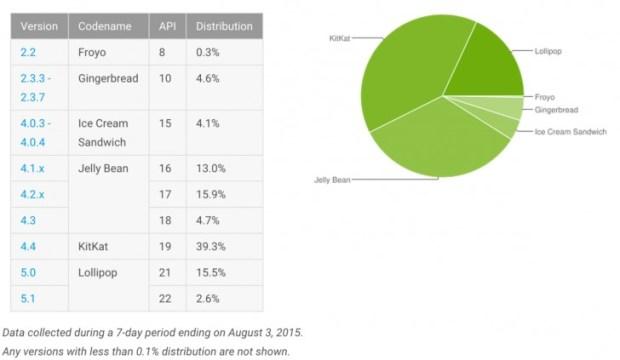 Доля ОС Android Lollipop растёт неспешно