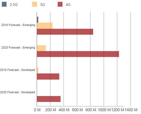 На зрелых рынках на модели с поддержкой 4G приходится 94% поставок