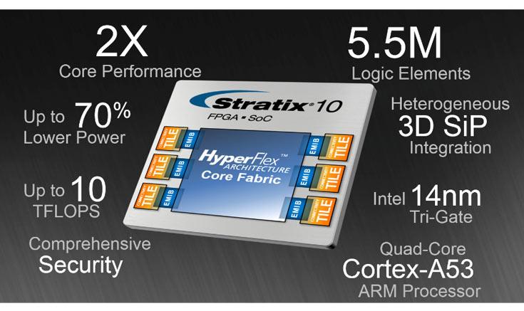 Основой Stratix 10 служит архитектура HyperFlex