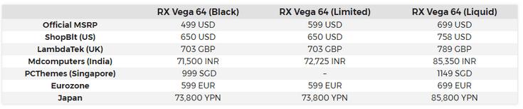 Видеокарты AMD Vega могут оказаться дороже, чем хотелось бы