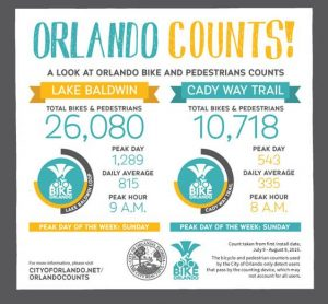 Orlando Counts bike and ped count graphic