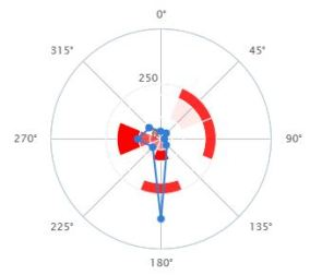 Antenna radar Polar Plot
