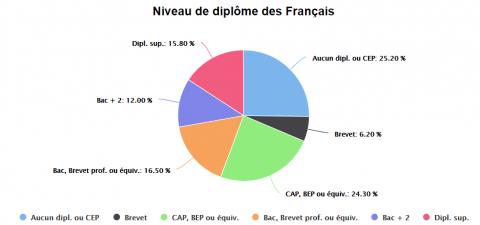 Source : Insee - Données 2014 - © Observatoire des inégalités