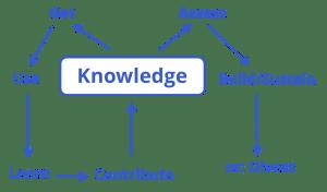 Bukowitzi ja Williamsi teadmusjuhtimise mudel