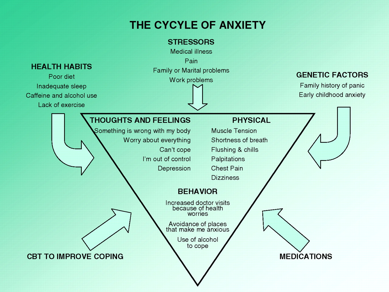 Brief Intervention For Anxiety In Primary Care Patients