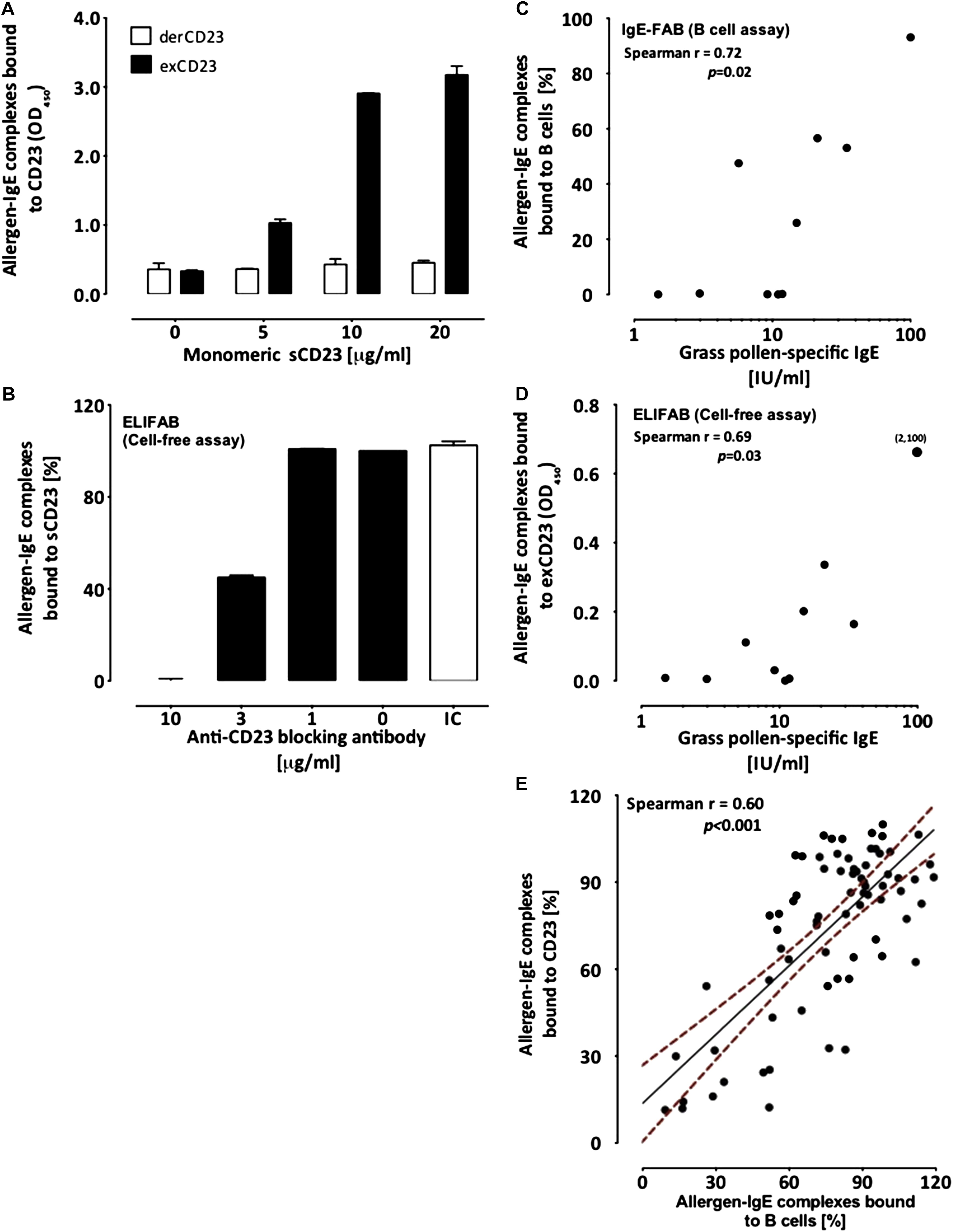 Supplemental Materials For Cell Free Detection Of Allergen Ige Cross Linking With Immobilized