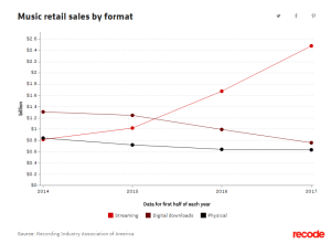 Music Sales by format