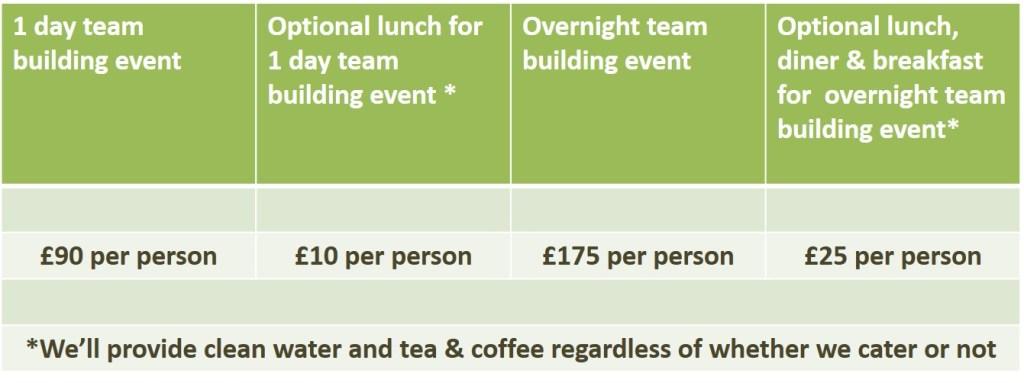 team building activities | Kent