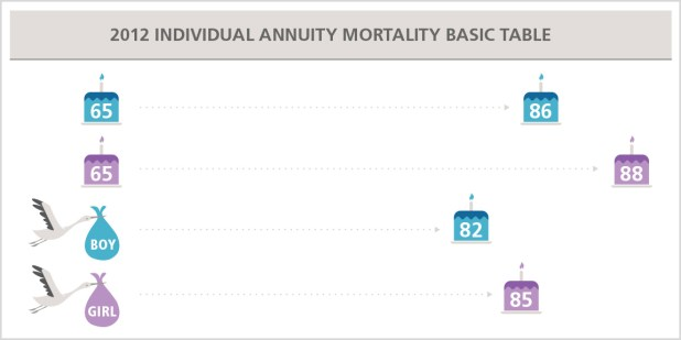 2017 Annuity Mortality Tables Society Of Actuaries Retrived From Soa Org