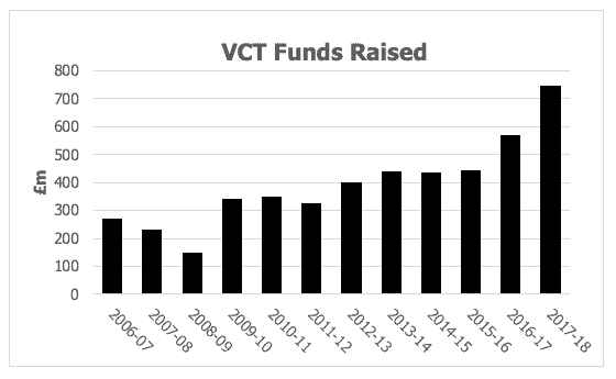 Investments in venture capital trusts have risen steadily over the last ten years.
