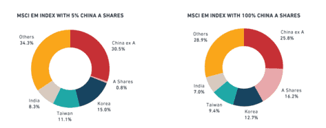 Graphic shows the influence of Chinese shares on MSCI index.