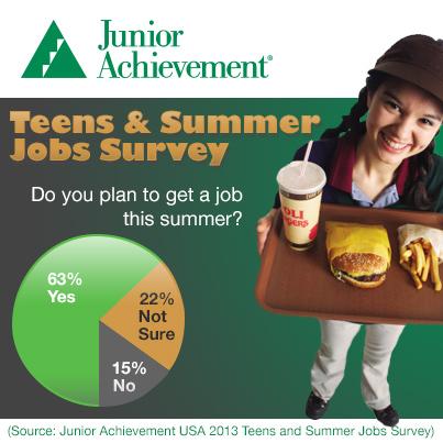 Junior Achievement S 2013 Teens And Summer Jobs Survey Junior