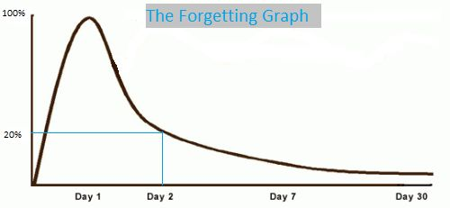 sale training - the forgetting graph