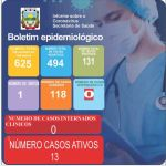 Boletim Epidemiológico Covid-19 (04/06/2021)