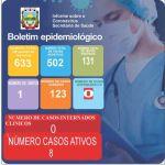 Boletim Epidemiológico Covid-19 (08/06/2021)