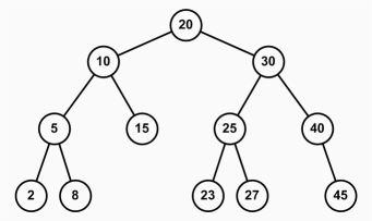 Image result for example binary search tree diagrams