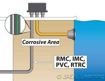 680 23 F 1 Underwater Luminaires Branch Circuit Wiring