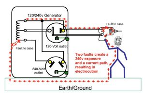 Grounding Requirements for Portable Generators – Jade Learning