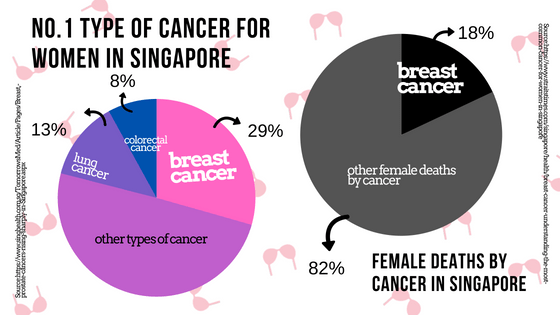No. 1 Typer of Cancer For Women In Singapore