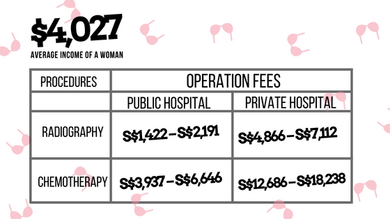 Cost of Non-Surgical Procedures: Radiography & Chemotherapy
